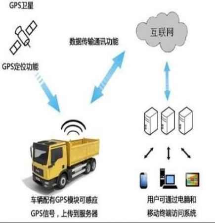 河南工程车辆区域限速管理系统供应